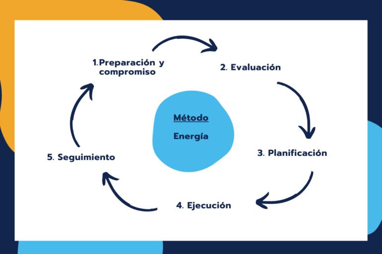 Metodo y energia